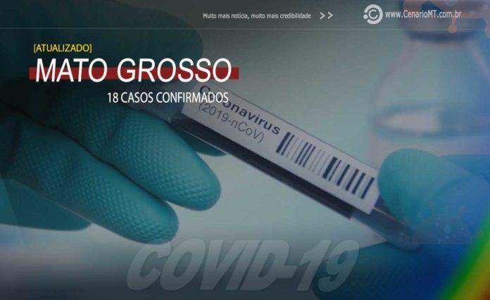 Segunda-feira (30): Mato Grosso tem 18 casos confirmados de coronavírus